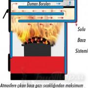 Выход дымовых газов EKY/S